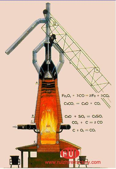 Advantages And Disadvantages Of Carbon Blast Furnace